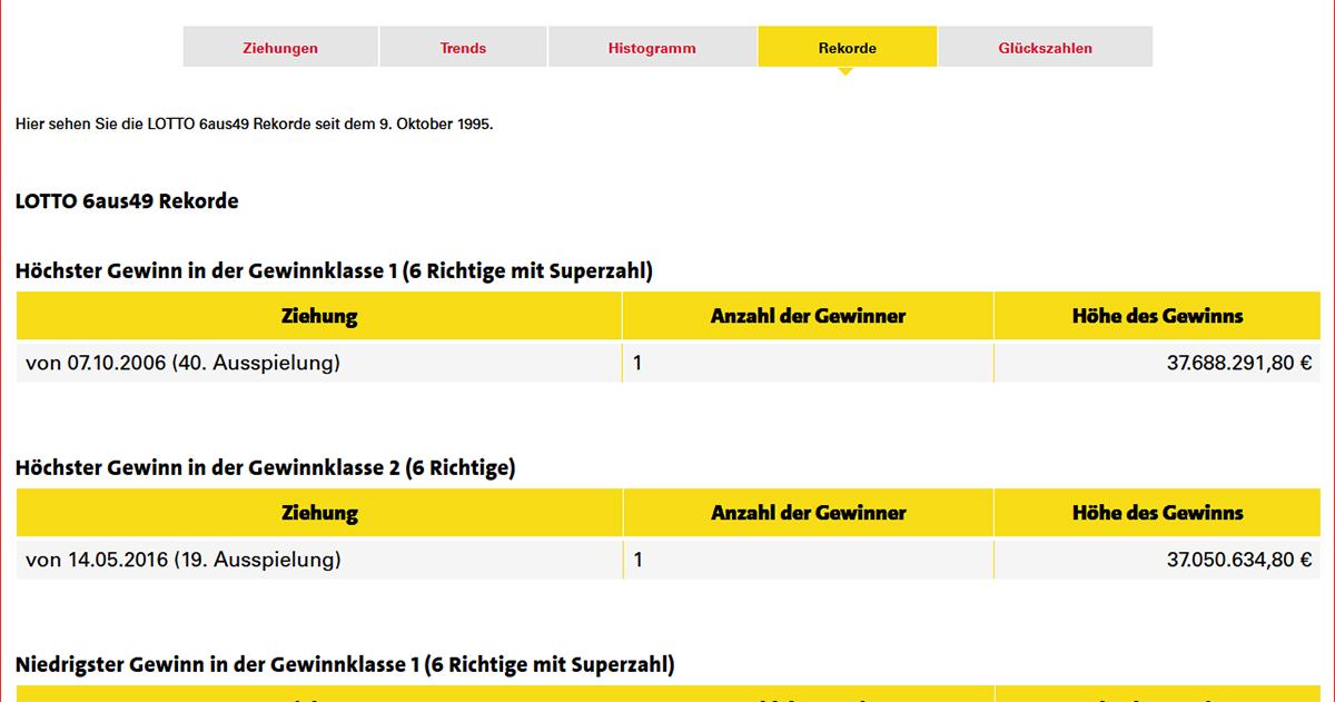 Lotto Bayern Statistik